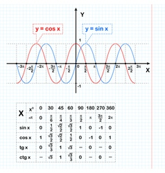 Sine and cosine functions on notebook sheet vector