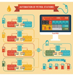 Automation of petrol stations vector