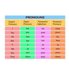 Table with english pronouns vector