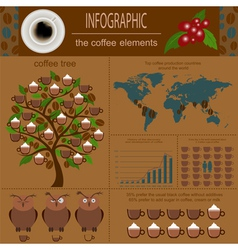 The coffee infographics set elements for creating vector