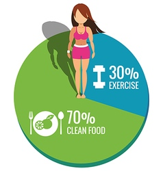 Healthy women on pie chart exercise and clean food vector
