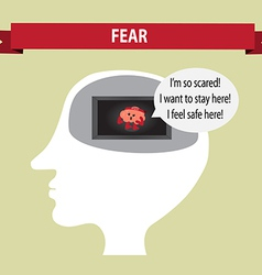 Brain thought about fear inside head vector