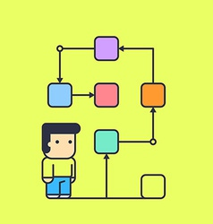 Character follows a logical solution to their task vector