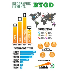 Byod bring your own device infographic vector