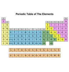 Periodic table of elements vector
