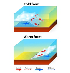Weather fronts vector
