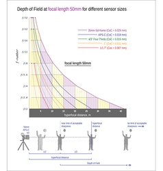 Useful graph for sharper images -focal length 50mm vector