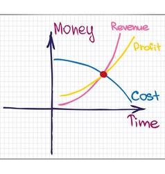 Profit revenue cost chart vector
