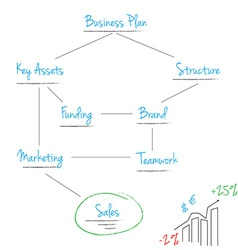 Scheme business plan vector