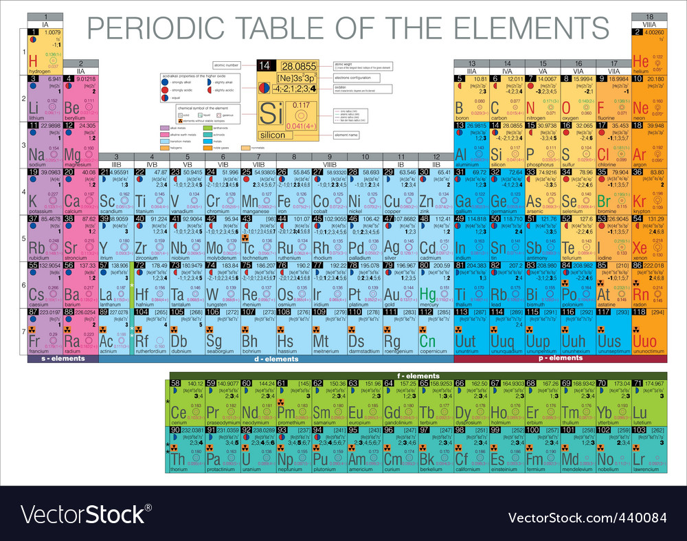 Periodic table of the elements vector | Price: 1 Credit (USD $1)