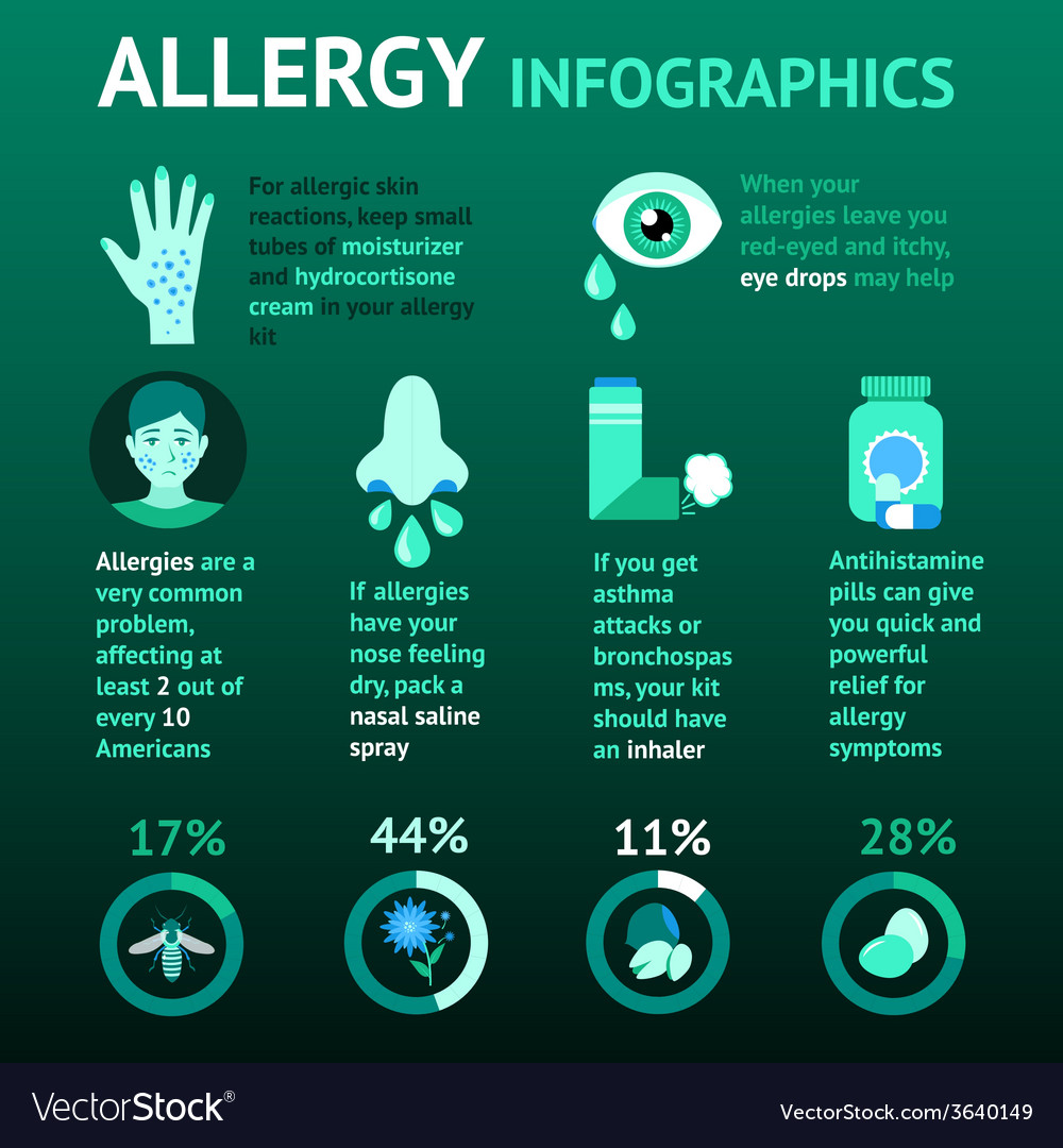 Allergy infographics set vector | Price: 1 Credit (USD $1)