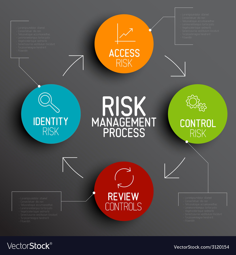 Risk management process diagram schema vector | Price: 1 Credit (USD $1)