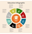 Online education infographic vector