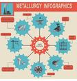 Metallurgical industry info graphics vector