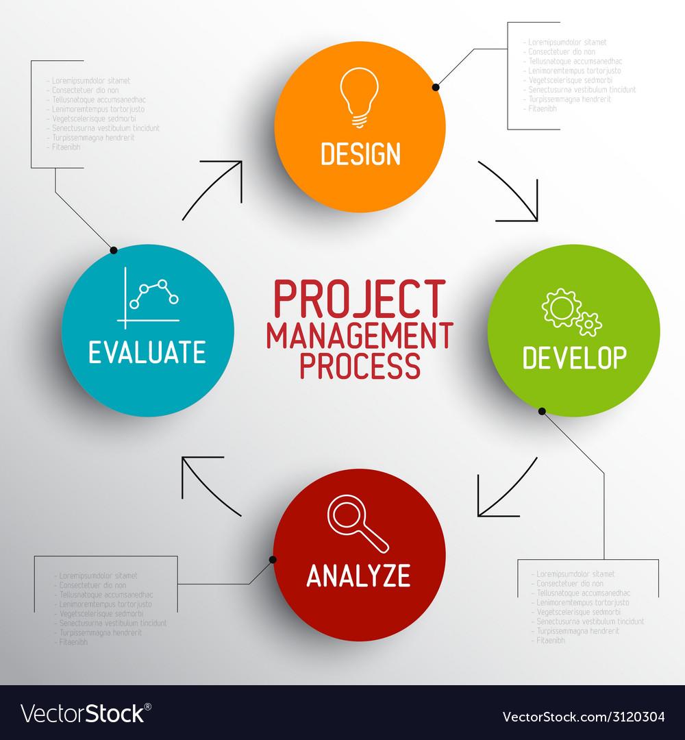 Project management process scheme concept vector | Price: 1 Credit (USD $1)