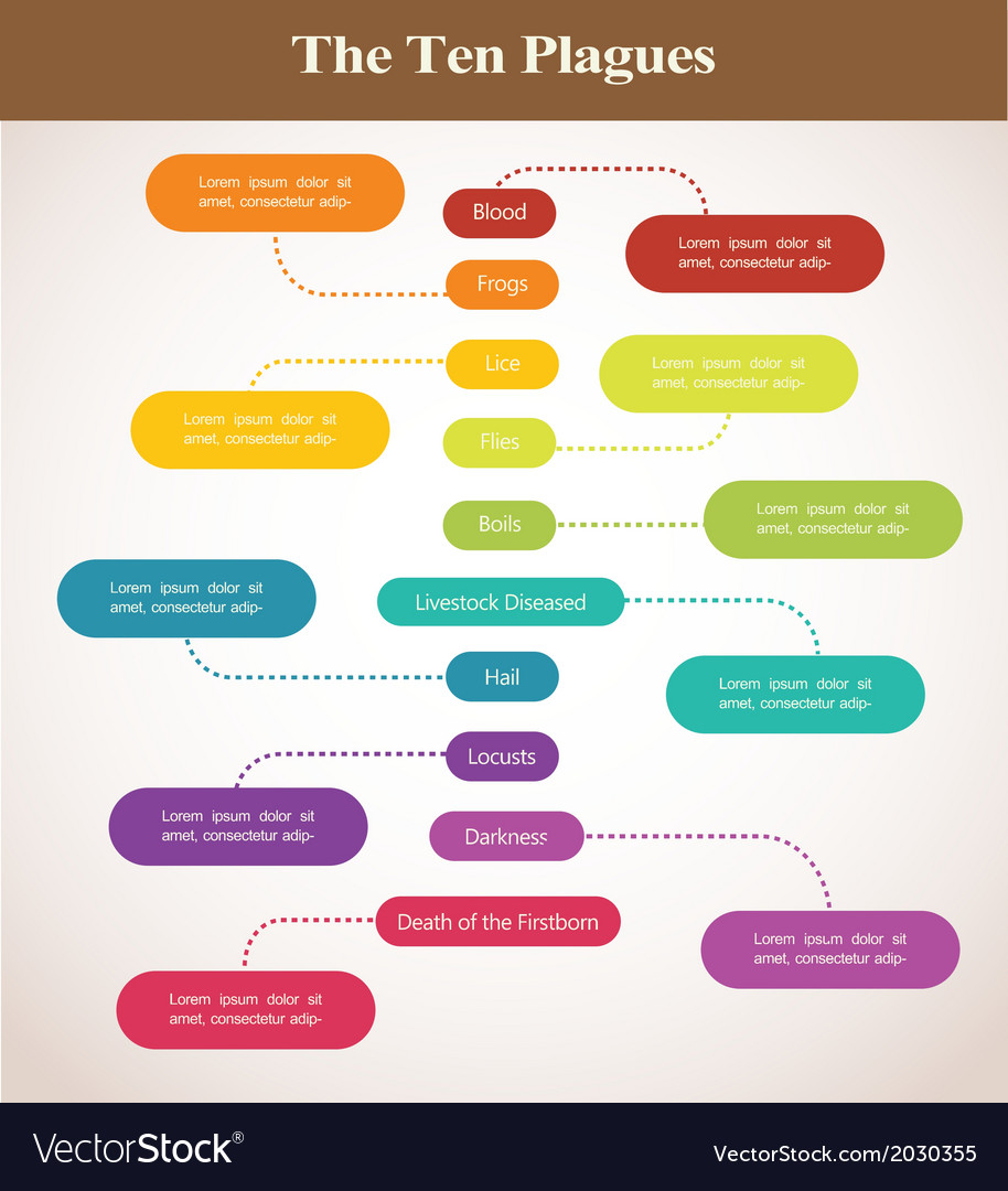 Timeline of the ten plagues  passover holiday vector   Price: 1 Credit (USD $1)