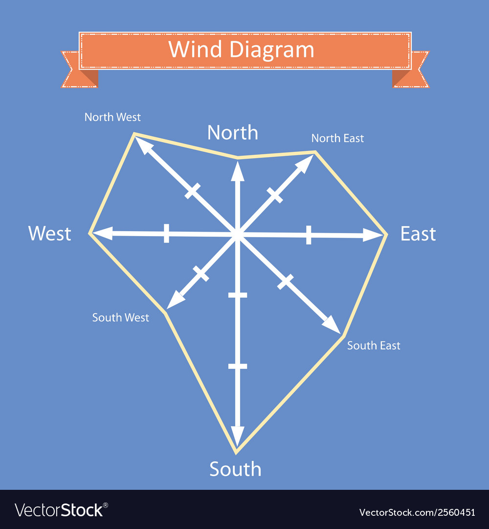Wind rose diagram and compass vector | Price: 1 Credit (USD $1)