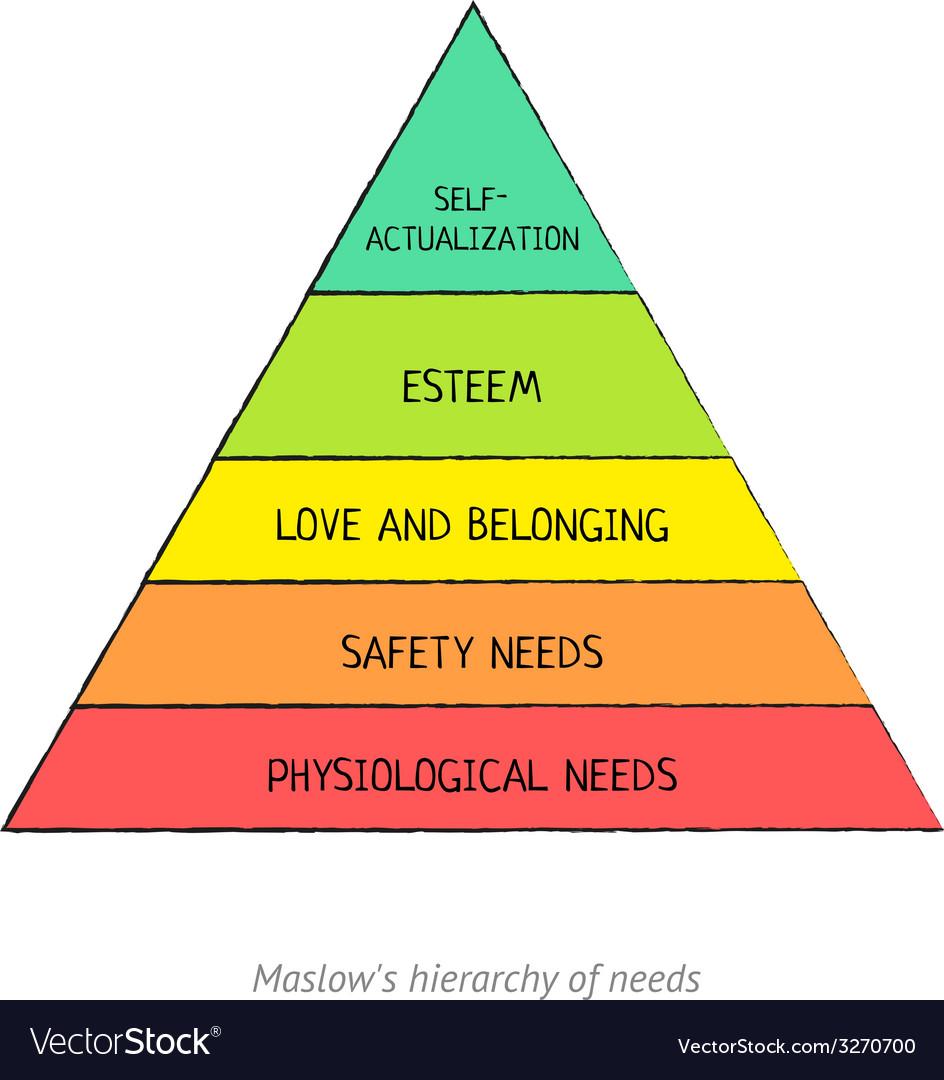 Maslows hierarchy vector | Price: 1 Credit (USD $1)