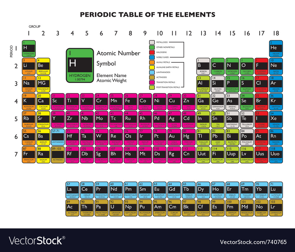 Clean periodic element vector | Price: 1 Credit (USD $1)