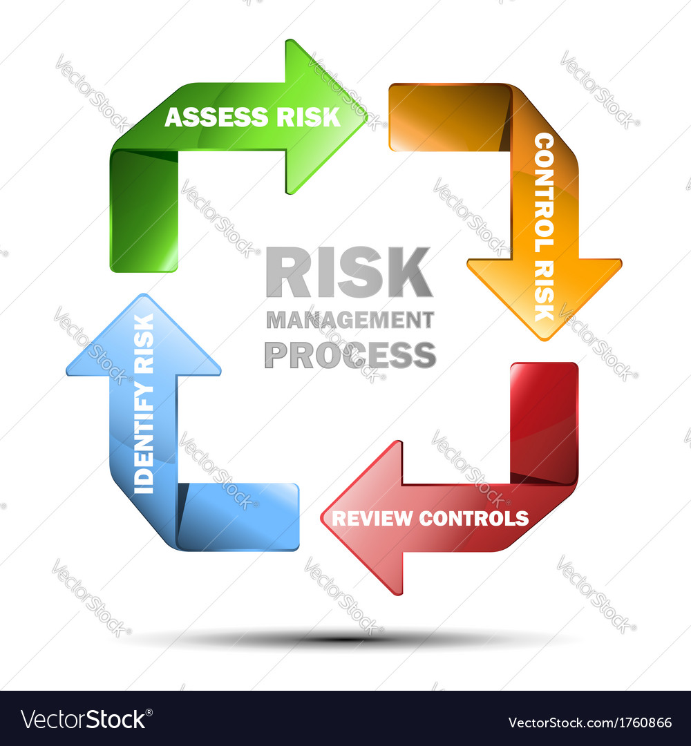 Diagram of risk managment vector | Price: 1 Credit (USD $1)