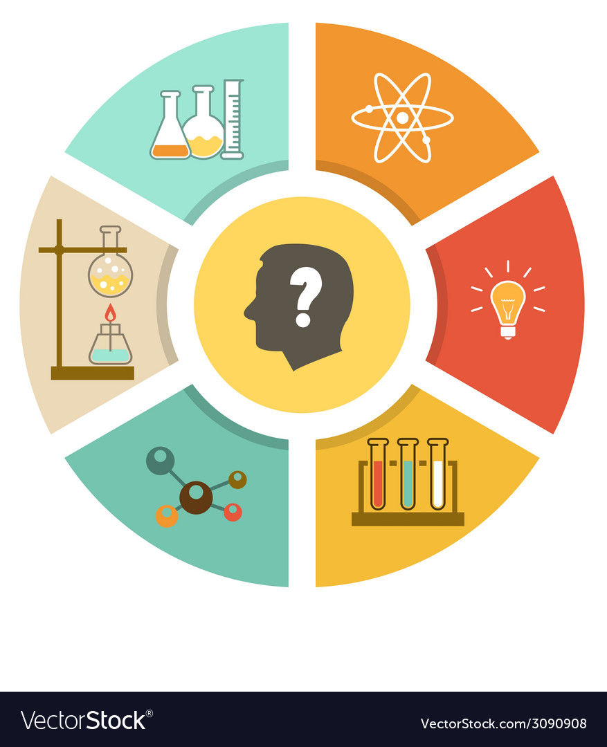 Scientific laboratory flat infographics scheme vector | Price: 1 Credit (USD $1)