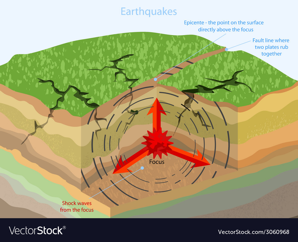 Earthquakes vector | Price: 1 Credit (USD $1)