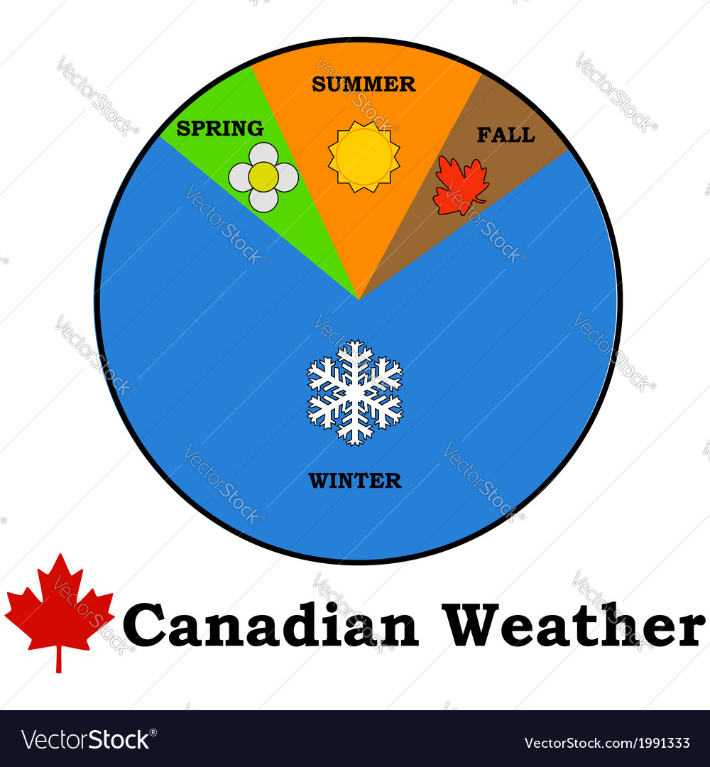 Canadian weather vector | Price: 1 Credit (USD $1)