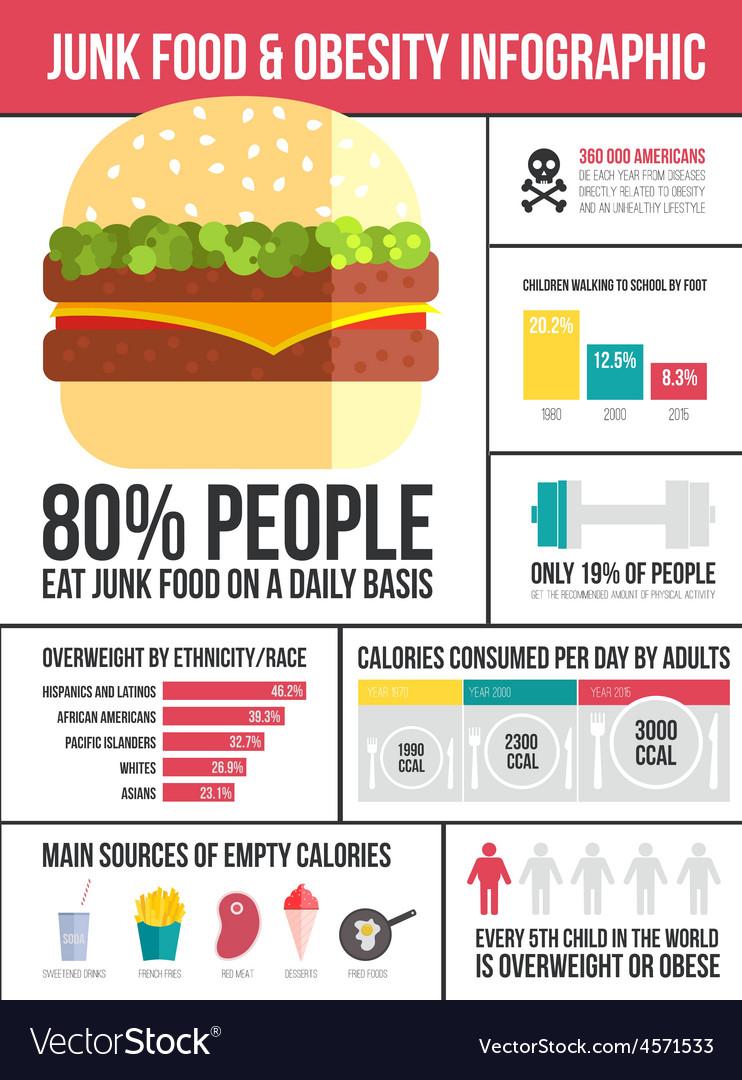 Obesity infographic vector | Price: 1 Credit (USD $1)