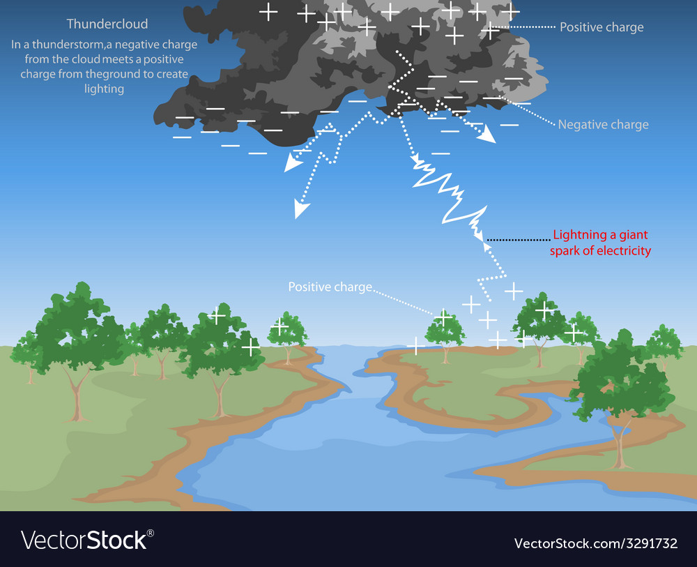 Thundercloud vector | Price: 1 Credit (USD $1)