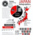 Facts and statistics about japan vector
