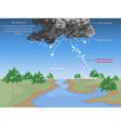 Thundercloud vector