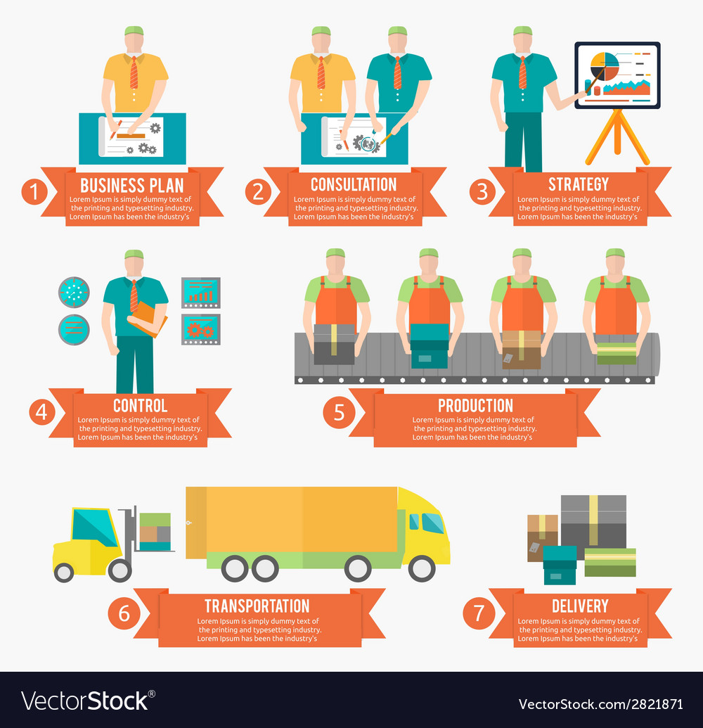 Process of creating goods vector | Price: 1 Credit (USD $1)