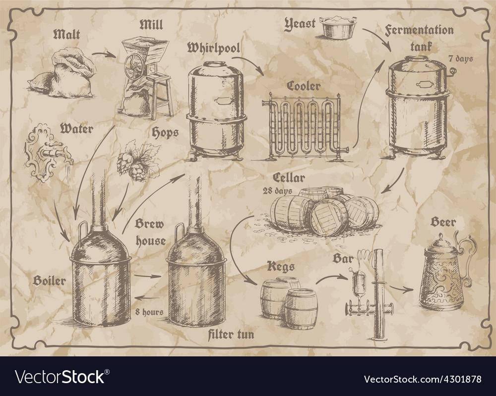 Breweryscheme vector | Price: 1 Credit (USD $1)