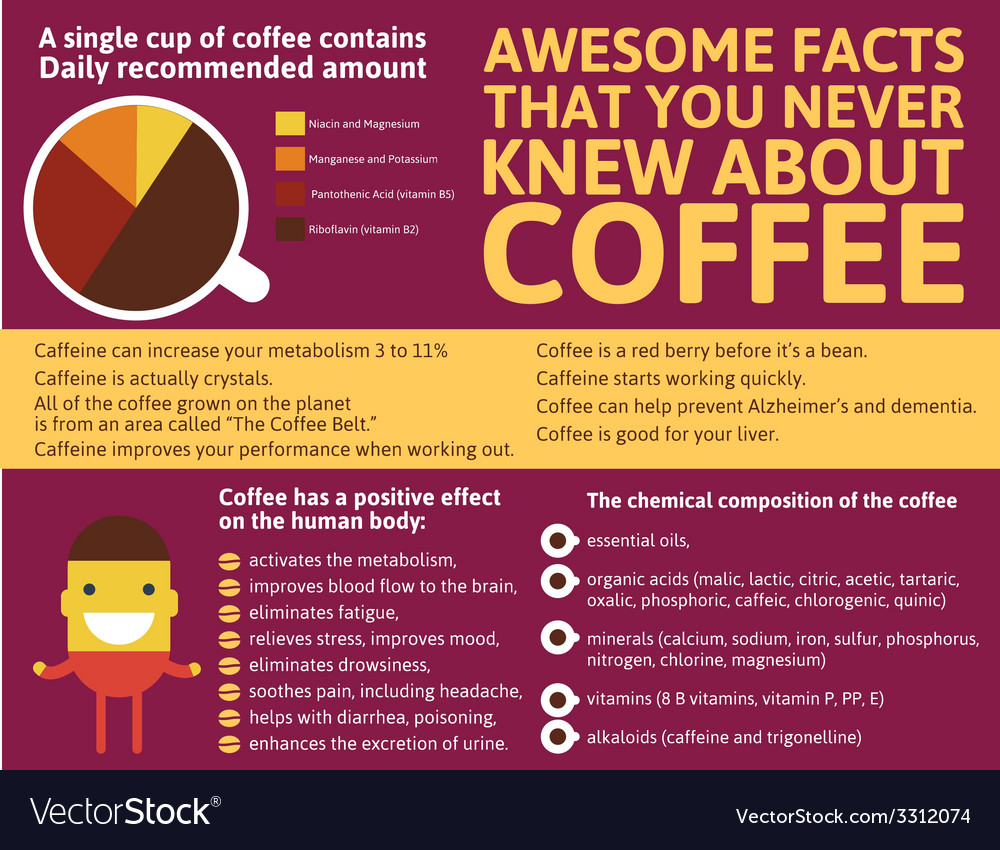 Coffee infographic of the world vector | Price: 1 Credit (USD $1)