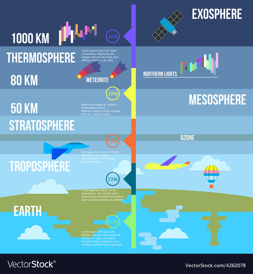 Atmosphere layers infographics vector | Price: 1 Credit (USD $1)