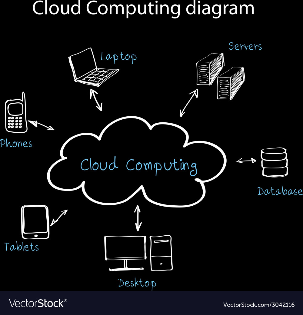 Cloud com vector | Price: 1 Credit (USD $1)