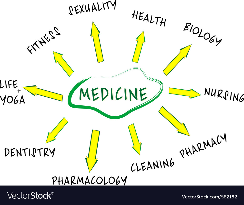 Medicine mind map vector | Price: 1 Credit (USD $1)