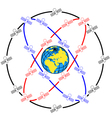 Space satellites in eccentric orbits around the ea vector