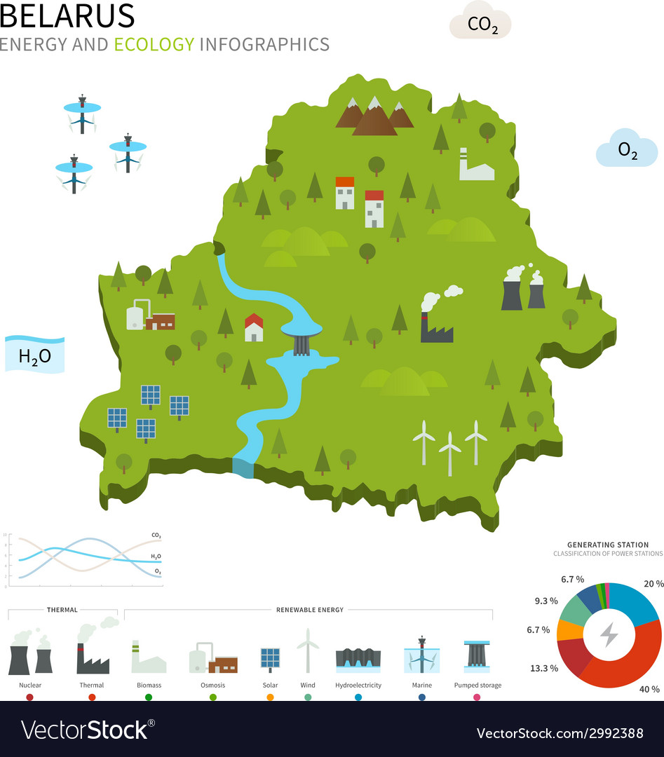 Energy industry and ecology of belarus vector | Price: 1 Credit (USD $1)