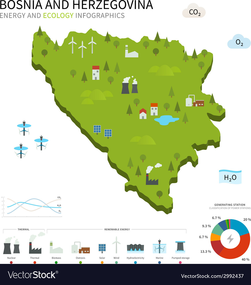 Energy industry ecology of bosnia and herzegovina vector | Price: 1 Credit (USD $1)