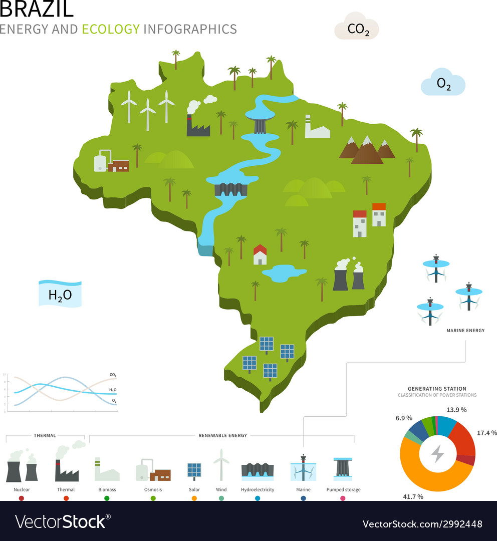 Energy industry and ecology of brazil vector | Price: 1 Credit (USD $1)