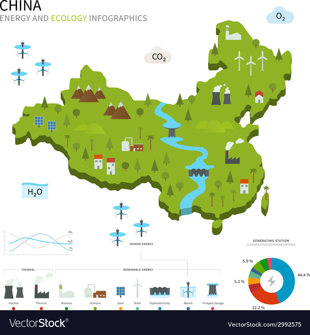 Energy industry and ecology of china vector | Price: 1 Credit (USD $1)