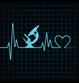 Heartbeat make a microscope and heart symbol vector