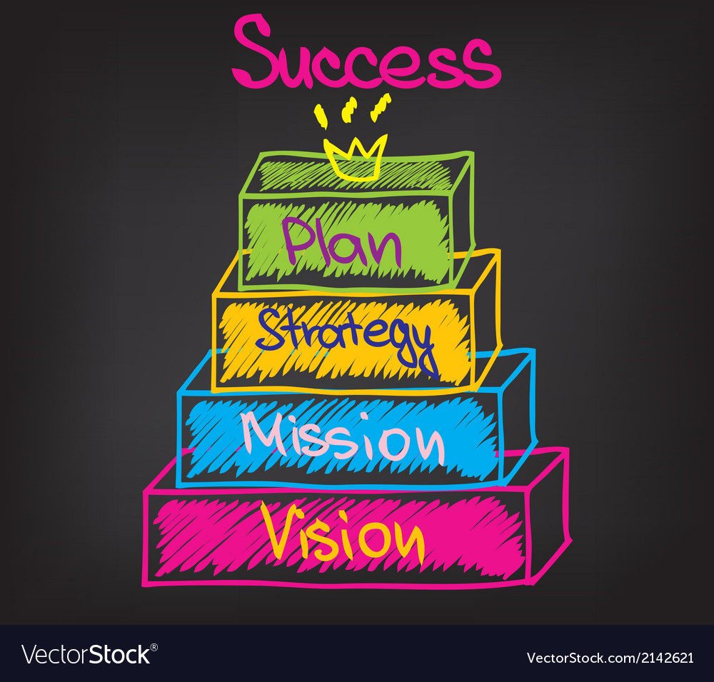 Vision mission strategy action vector   Price: 1 Credit (USD $1)