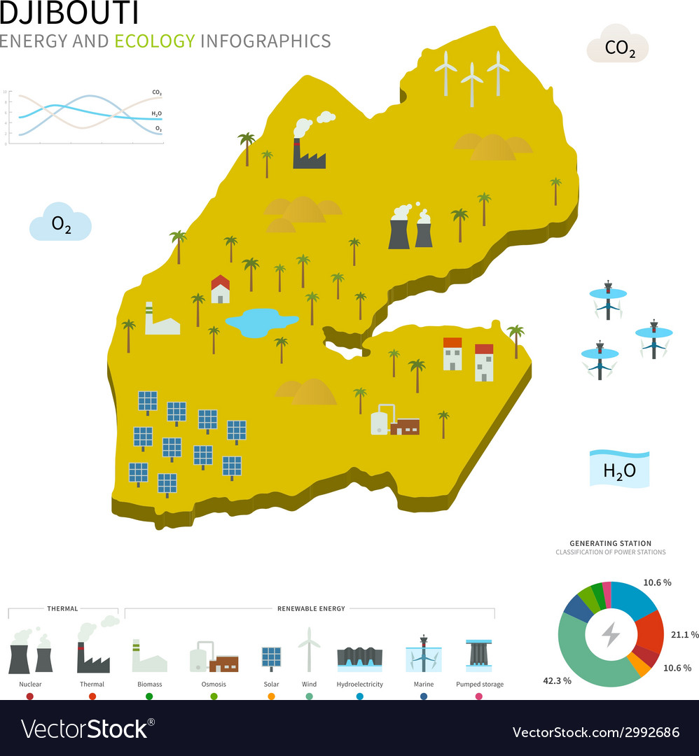 Energy industry and ecology of djibouti vector | Price: 1 Credit (USD $1)