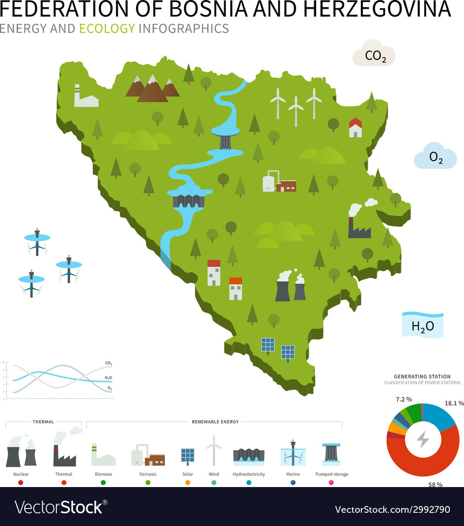 Energy industry ecology map federation of bosnia vector | Price: 1 Credit (USD $1)
