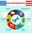 Usa travel infographics vector