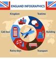 London england infographics vector