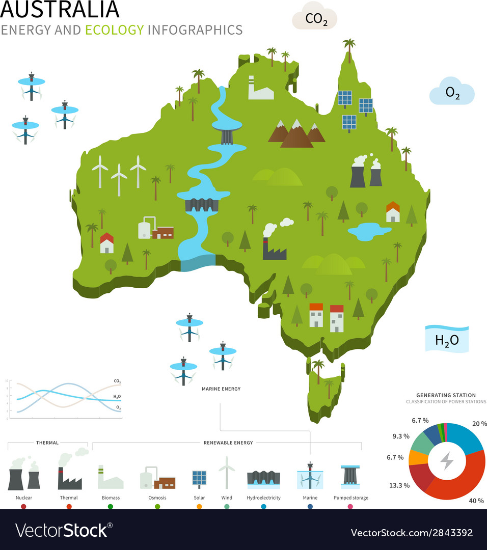 Energy industry and ecology of australia vector | Price: 1 Credit (USD $1)