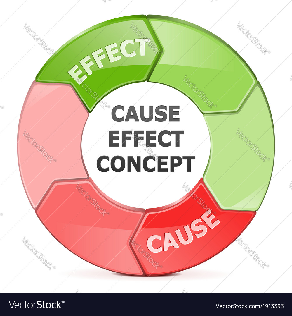 Cause effect concept vector | Price: 1 Credit (USD $1)